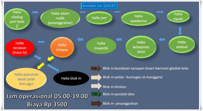 halte transjakarta koridor 13 baru 2018
